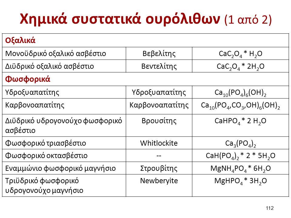 Χημικά συστατικά ουρόλιθων (2 από 2)