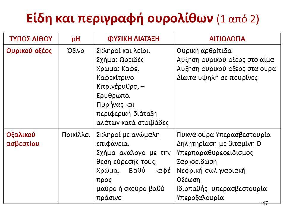 Είδη και περιγραφή ουρολίθων (2 από 2)