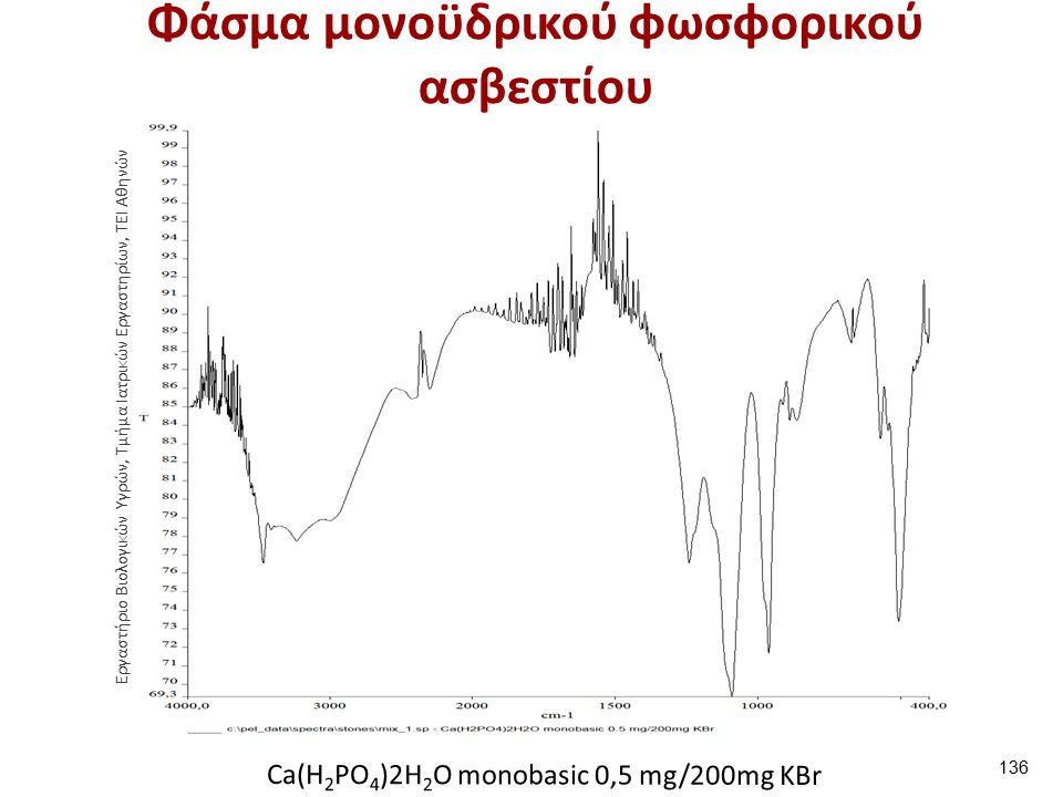 Φάσμα διϋδρικού οξαλικού ασβεστίου και background KBr