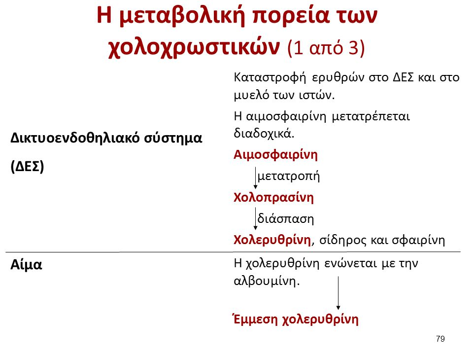 Η μεταβολική πορεία των χολοχρωστικών (2 από 3)