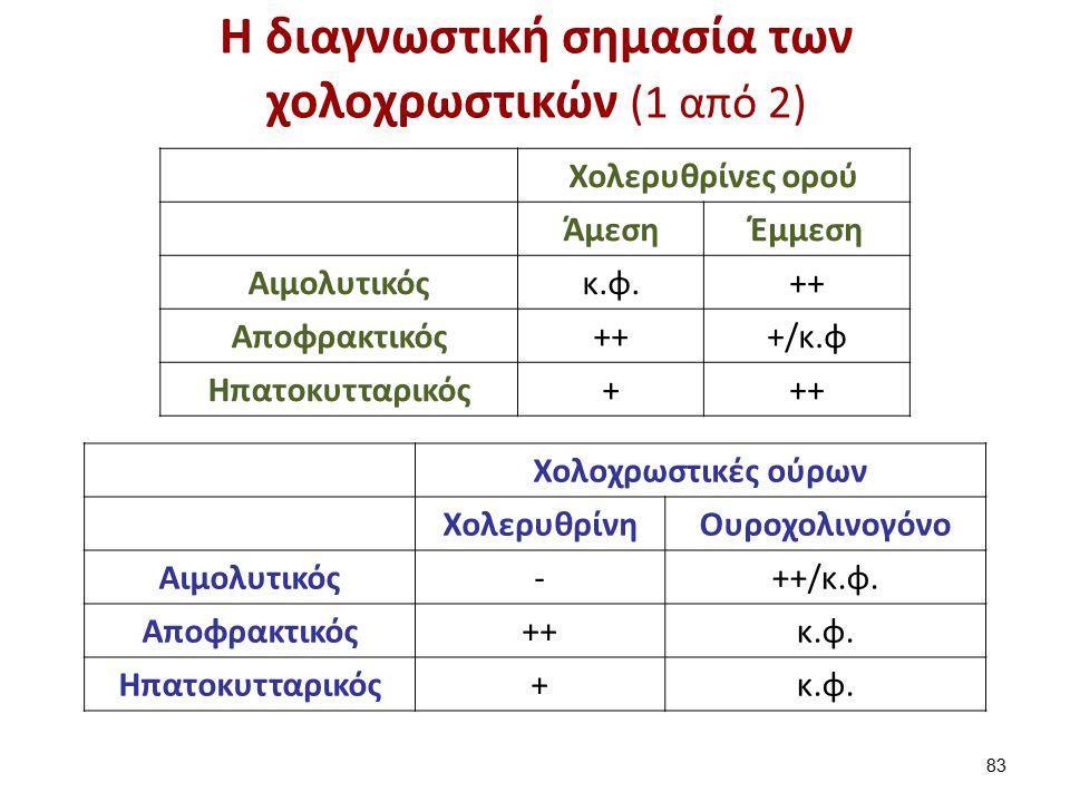 Η διαγνωστική σημασία των χολοχρωστικών (2 από 2)