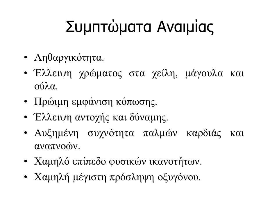 Συμπτώματα Αναιμίας Ληθαργικότητα.