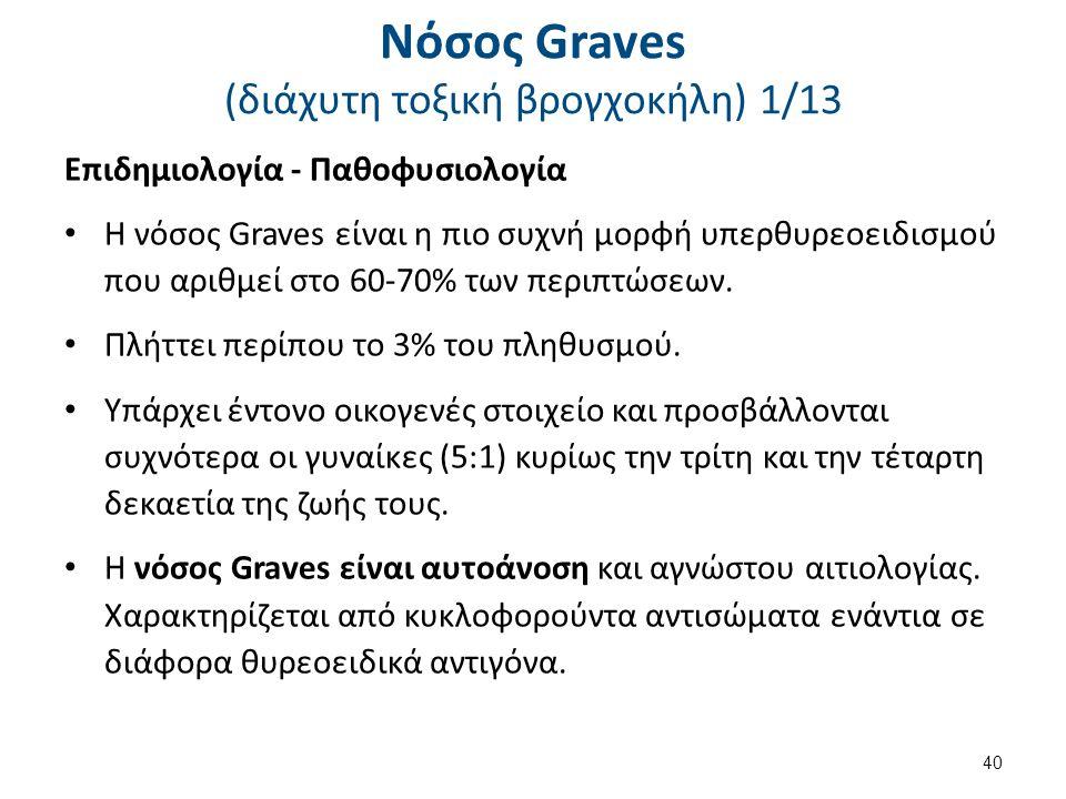 Νόσος Graves (διάχυτη τοξική βρογχοκήλη) 2/13