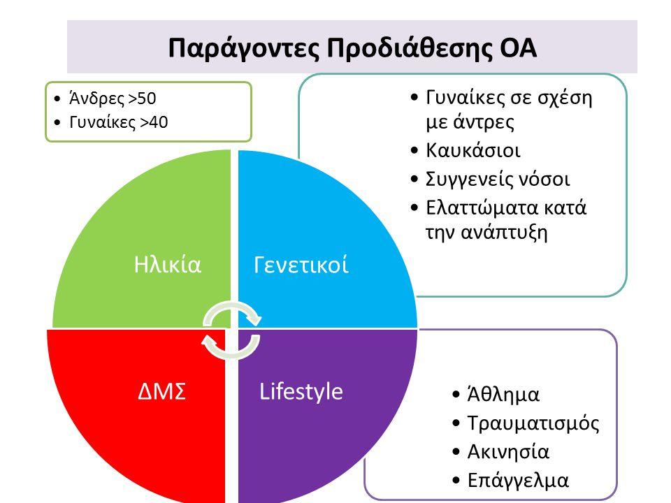 Παράγοντες Προδιάθεσης OA