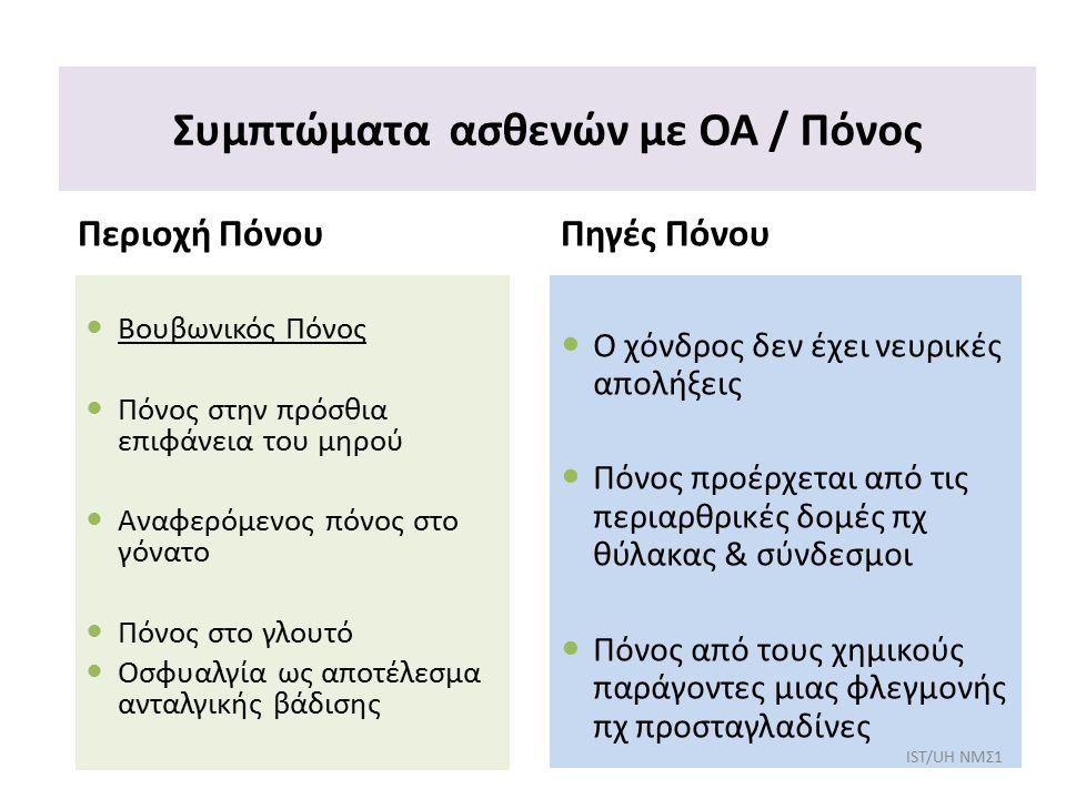 Συμπτώματα ασθενών με ΟΑ / Πόνος