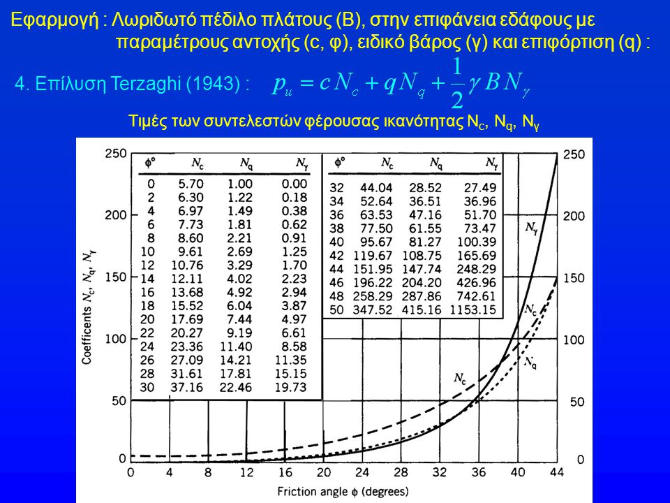 Τιμές των συντελεστών φέρουσας ικανότητας Nc, Nq, Nγ