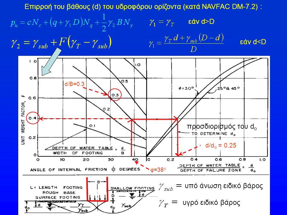 Επιρροή του βάθους (d) του υδροφόρου ορίζοντα (κατά NAVFAC DM-7.2) :