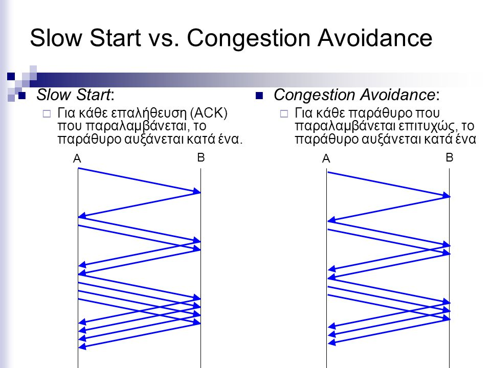 Slow Start vs. Congestion Avoidance
