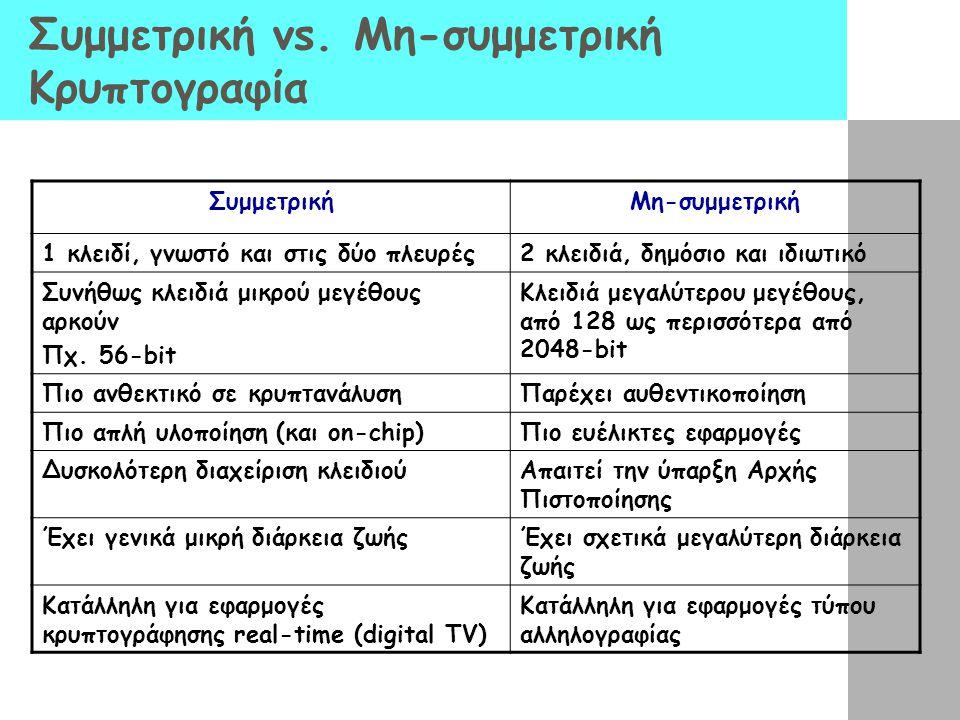 Συμμετρική vs. Μη-συμμετρική Κρυπτογραφία