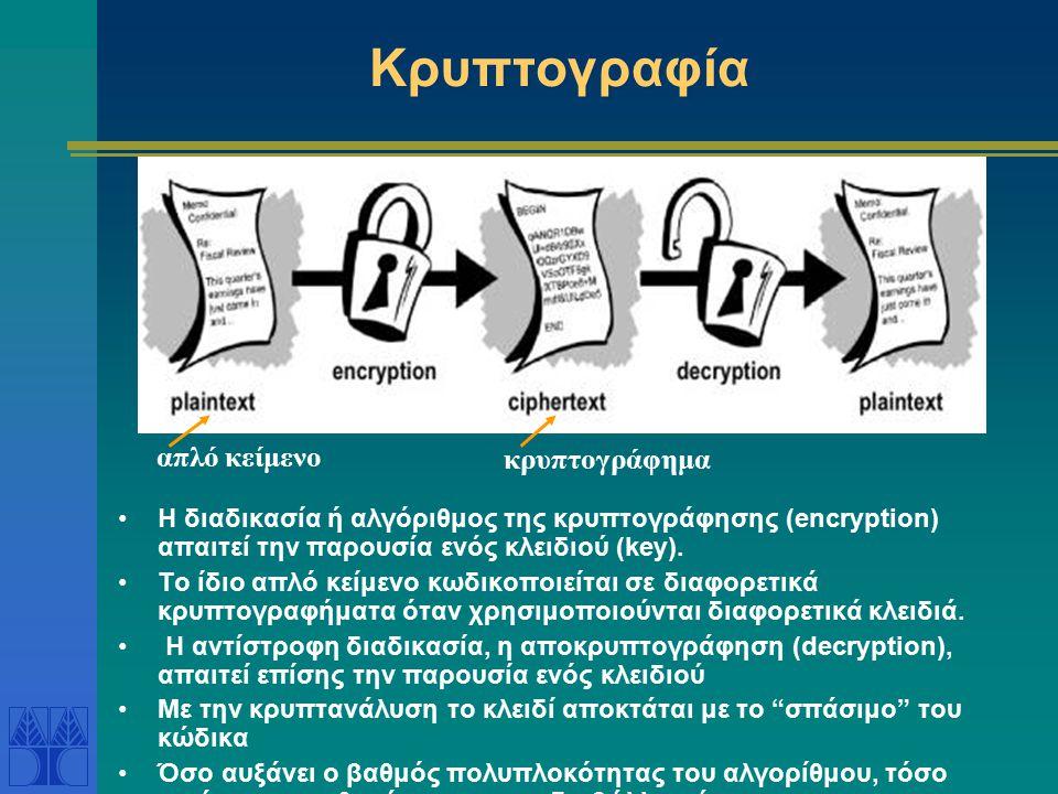 Κρυπτογραφία απλό κείμενο κρυπτογράφημα