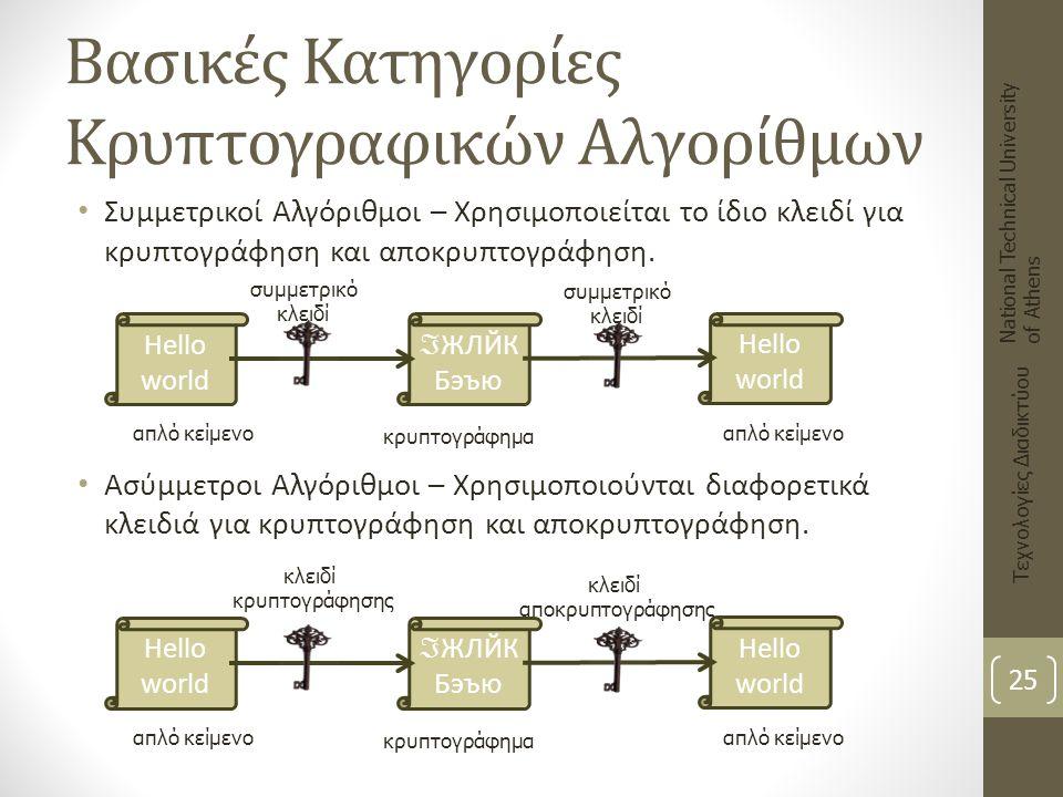 Βασικές Κατηγορίες Κρυπτογραφικών Αλγορίθμων
