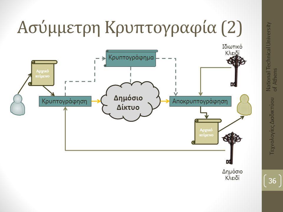 Ασύμμετρη Κρυπτογραφία (2)