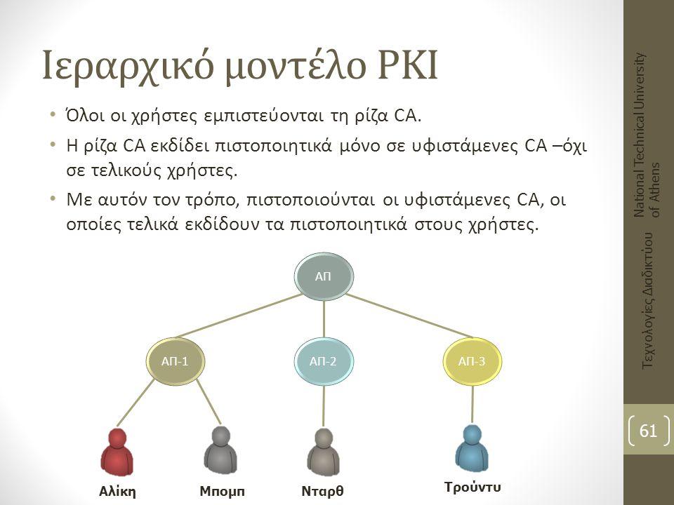 Ιεραρχικό μοντέλο PKI Όλοι οι χρήστες εμπιστεύονται τη ρίζα CA.