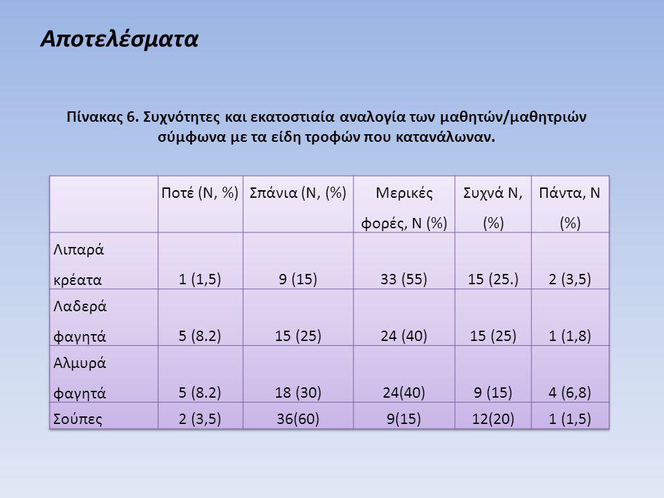 Αποτελέσματα Πίνακας 6. Συχνότητες και εκατοστιαία αναλογία των μαθητών/μαθητριών σύμφωνα με τα είδη τροφών που κατανάλωναν.