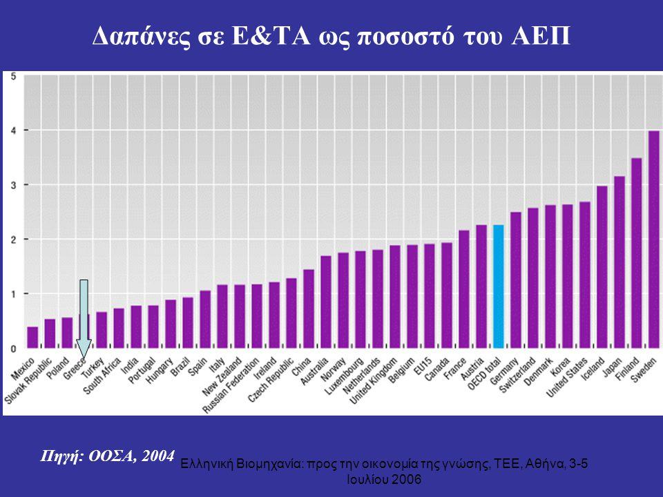 Δαπάνες σε Ε&ΤΑ ως ποσοστό του ΑΕΠ