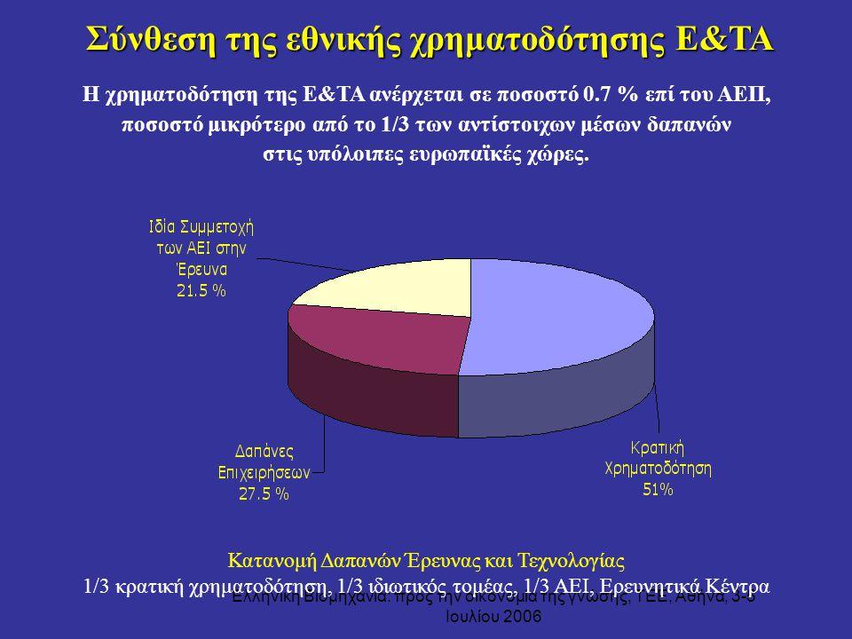 Σύνθεση της εθνικής χρηματοδότησης Ε&ΤΑ