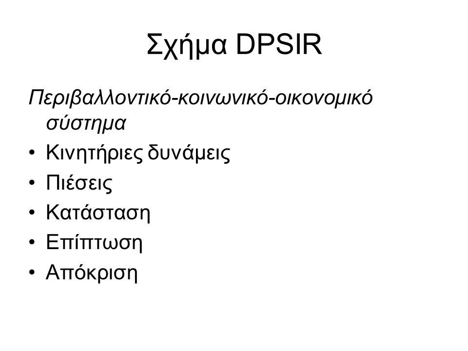 Σχήμα DPSIR Περιβαλλοντικό-κοινωνικό-οικονομικό σύστημα