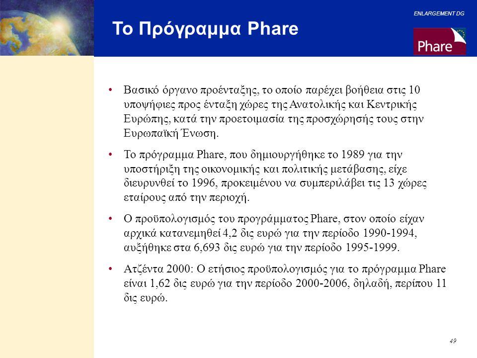 Το Πρόγραμμα Phare
