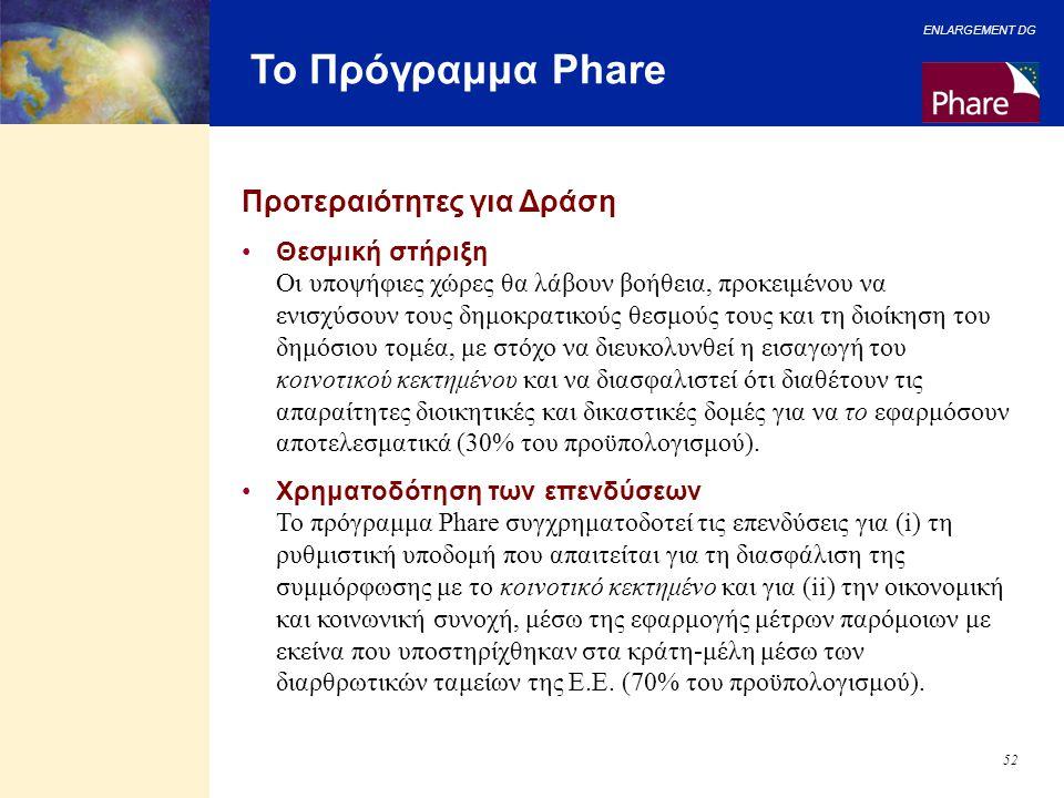 Το Πρόγραμμα Phare Προτεραιότητες για Δράση