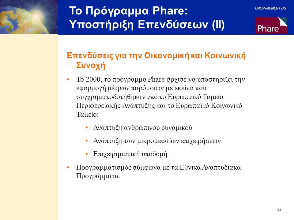 Το Πρόγραμμα Phare: Υποστήριξη Επενδύσεων (II)
