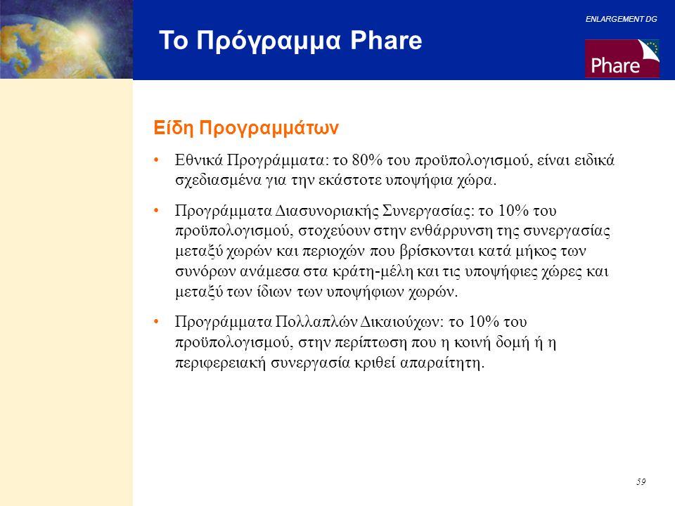 Το Πρόγραμμα Phare Είδη Προγραμμάτων