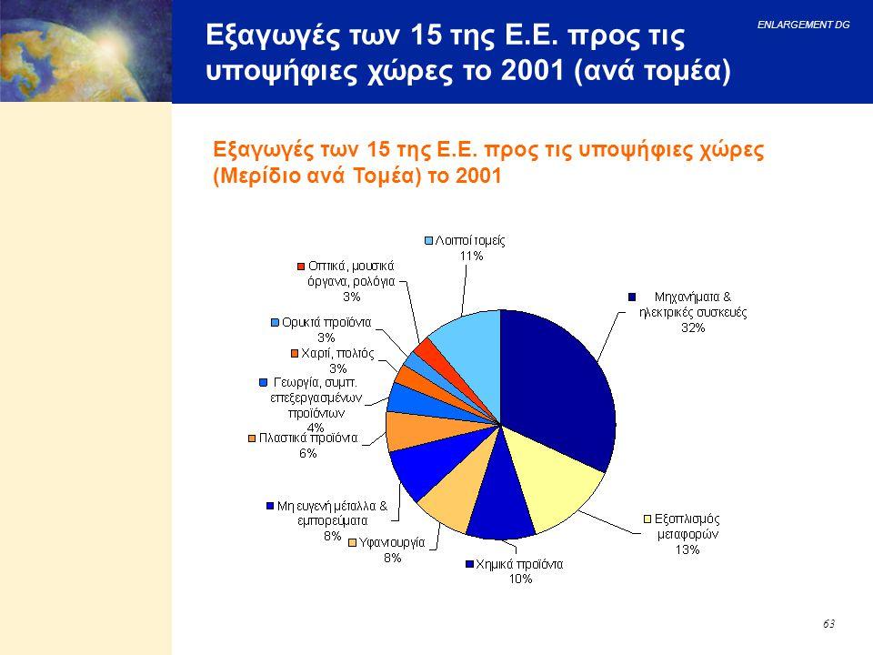Εξαγωγές των 15 της Ε.Ε. προς τις υποψήφιες χώρες το 2001 (ανά τομέα)
