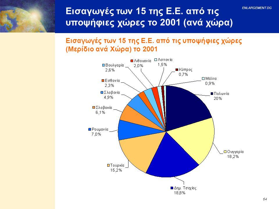 Εισαγωγές των 15 της Ε.Ε. από τις υποψήφιες χώρες το 2001 (ανά χώρα)