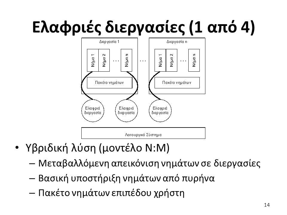 Ελαφριές διεργασίες (1 από 4)