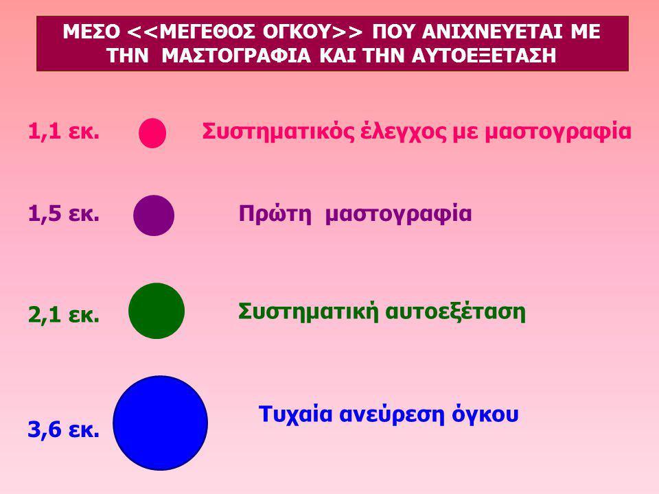 Συστηματικός έλεγχος με μαστογραφία