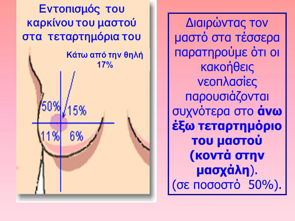 Εντοπισμός του καρκίνου του μαστού στα τεταρτημόρια του