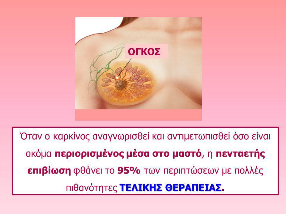 OΓΚΟΣ