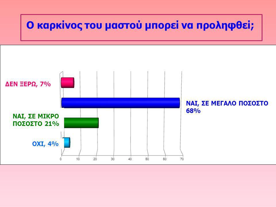 ΝΑΙ, ΣΕ ΜΙΚΡΟ ΠΟΣΟΣΤΟ 21% ΟΧΙ, 4%