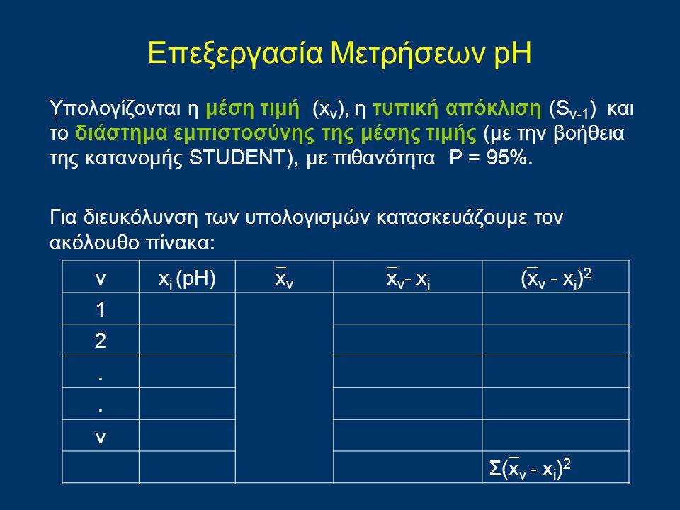 Επεξεργασία Μετρήσεων pH