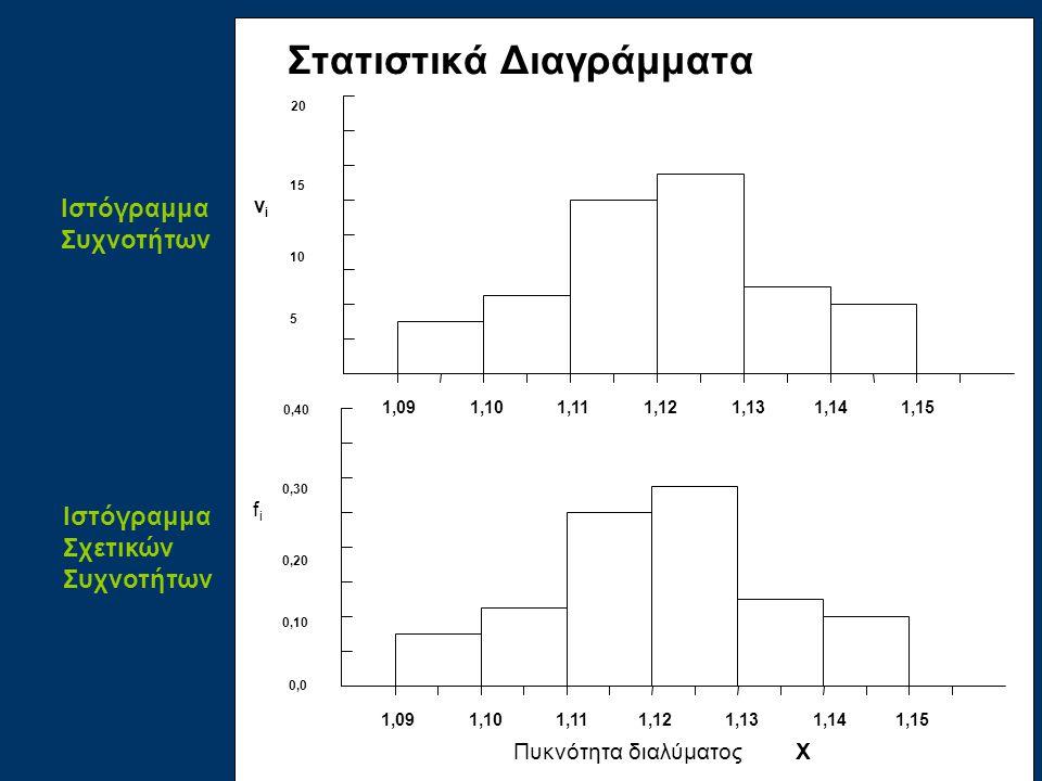 Στατιστικά Διαγράμματα