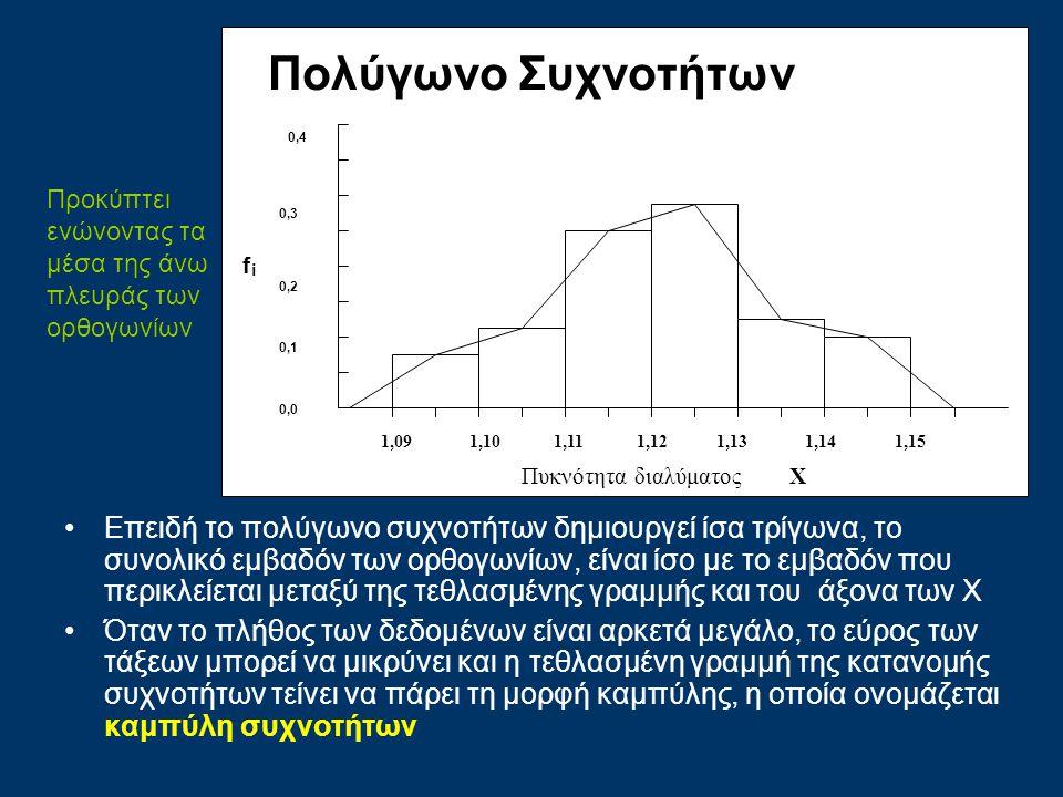 Πολύγωνο Συχνοτήτων Πυκνότητα διαλύματος Χ. 1,09 1,10 1,11 1,12 1,13 1,14.