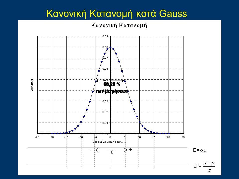 Kανονική Kατανομή κατά Gauss