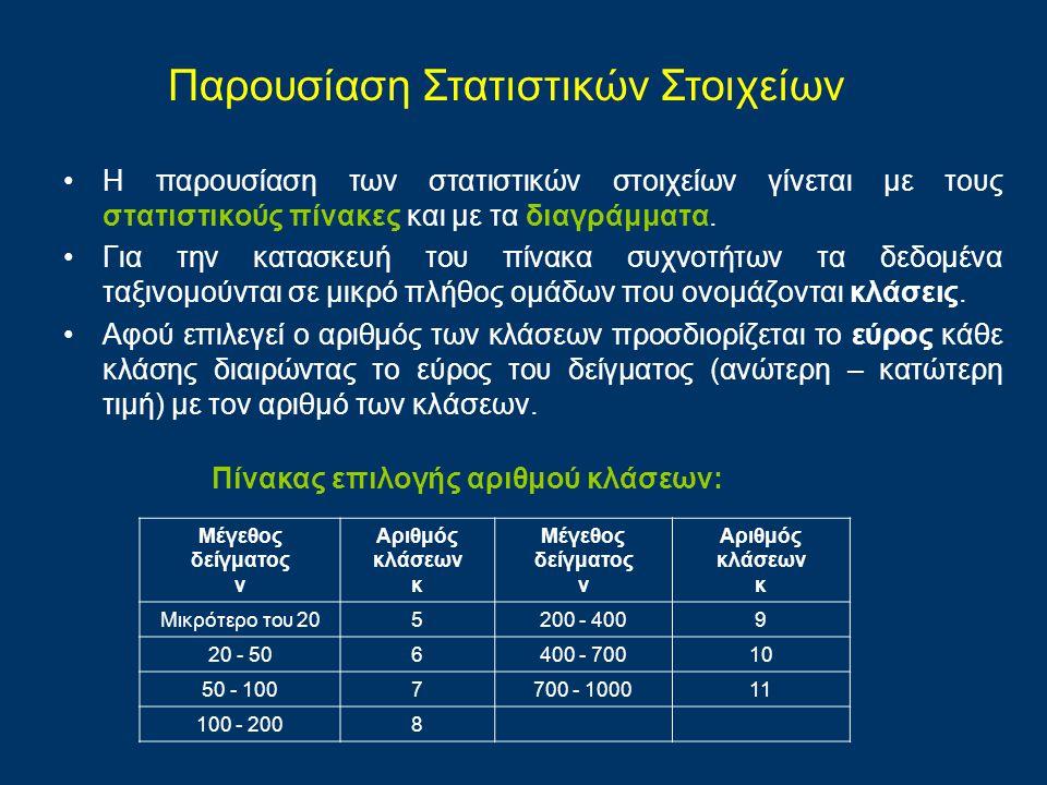 Παρουσίαση Στατιστικών Στοιχείων