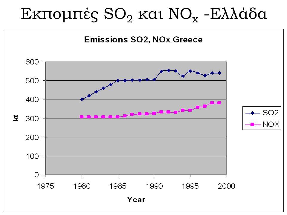 Εκπομπές SO2 και ΝΟx -Ελλάδα