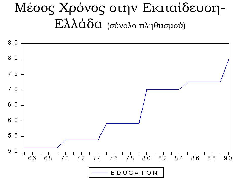 Μέσος Χρόνος στην Εκπαίδευση- Ελλάδα (σύνολο πληθυσμού)
