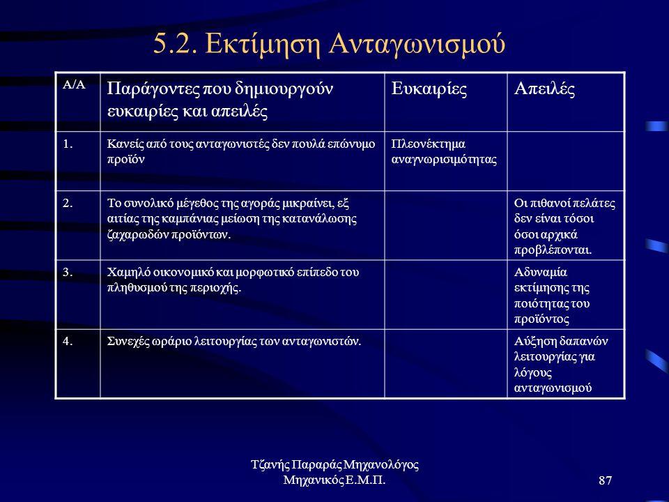 5.2. Εκτίμηση Ανταγωνισμού