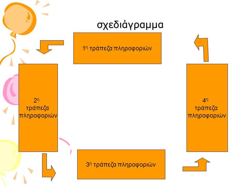 σχεδιάγραμμα 1η τράπεζα πληροφοριών 2η 4η τράπεζα τράπεζα πληροφοριών