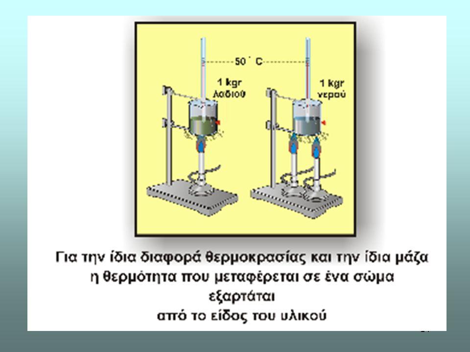 Εικόνες από εργαστηριακή άσκηση. Πείραμα 3.