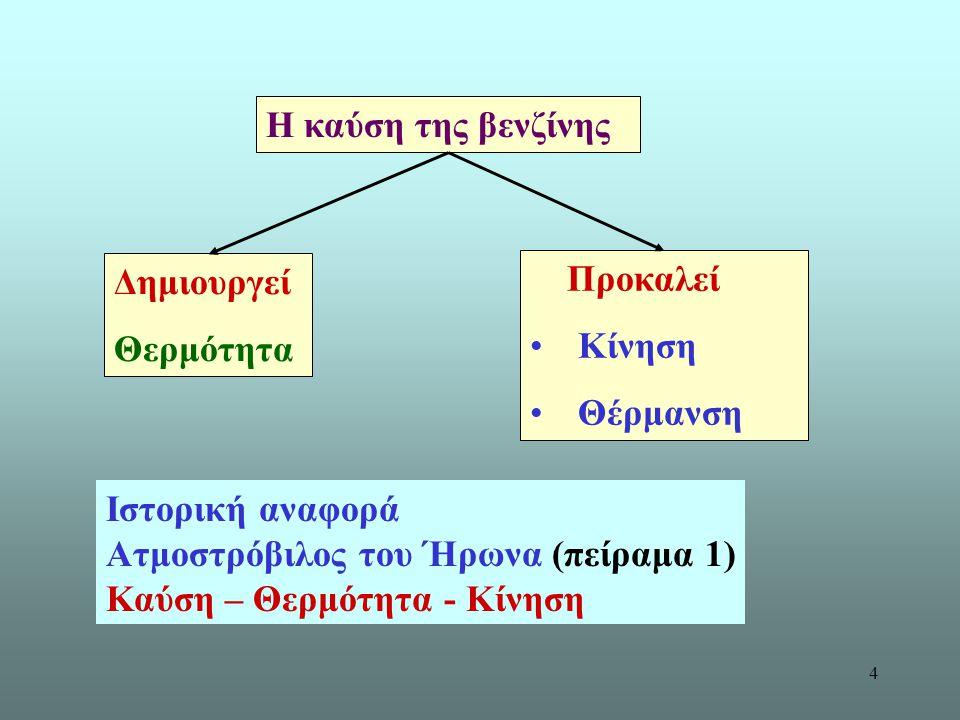 Ατμοστρόβιλος του Ήρωνα (πείραμα 1) Καύση – Θερμότητα - Κίνηση