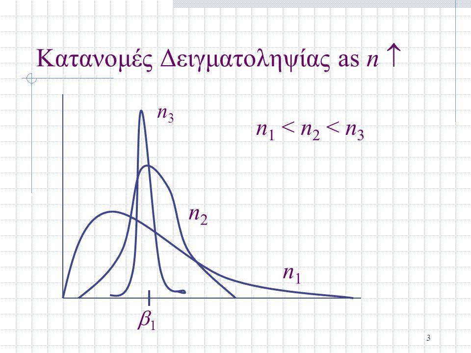 Κατανομές Δειγματοληψίας as n 