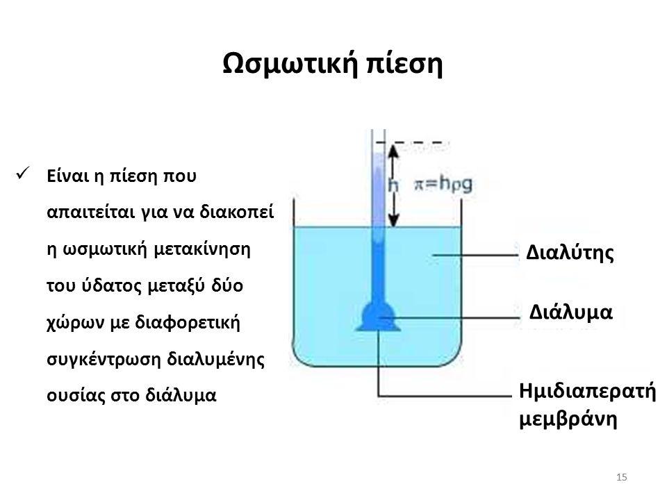 Ωσμωτική πίεση Διαλύτης Διάλυμα Ημιδιαπερατή μεμβράνη