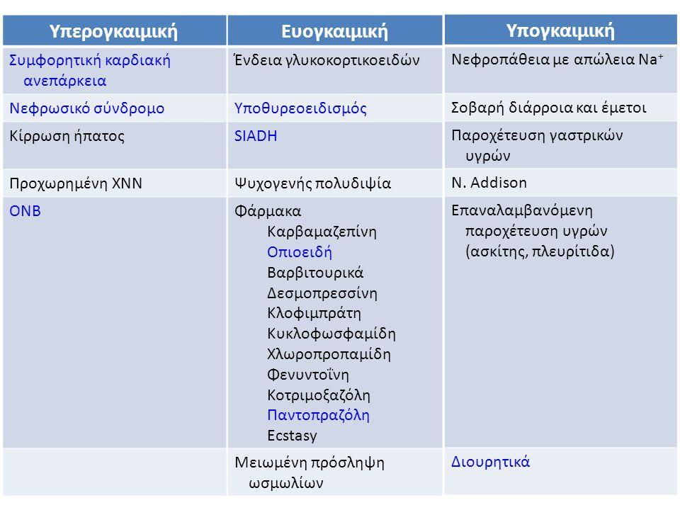 Υπερογκαιμική Ευογκαιμική Υπογκαιμική