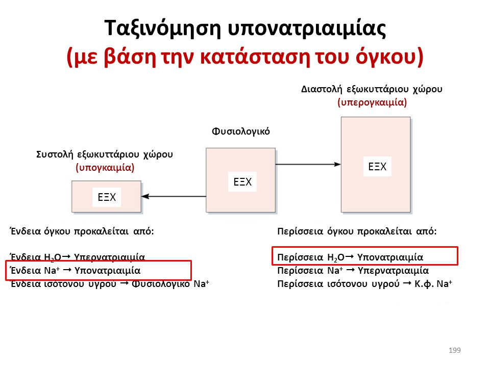 Ταξινόμηση υπονατριαιμίας (με βάση την κατάσταση του όγκου)