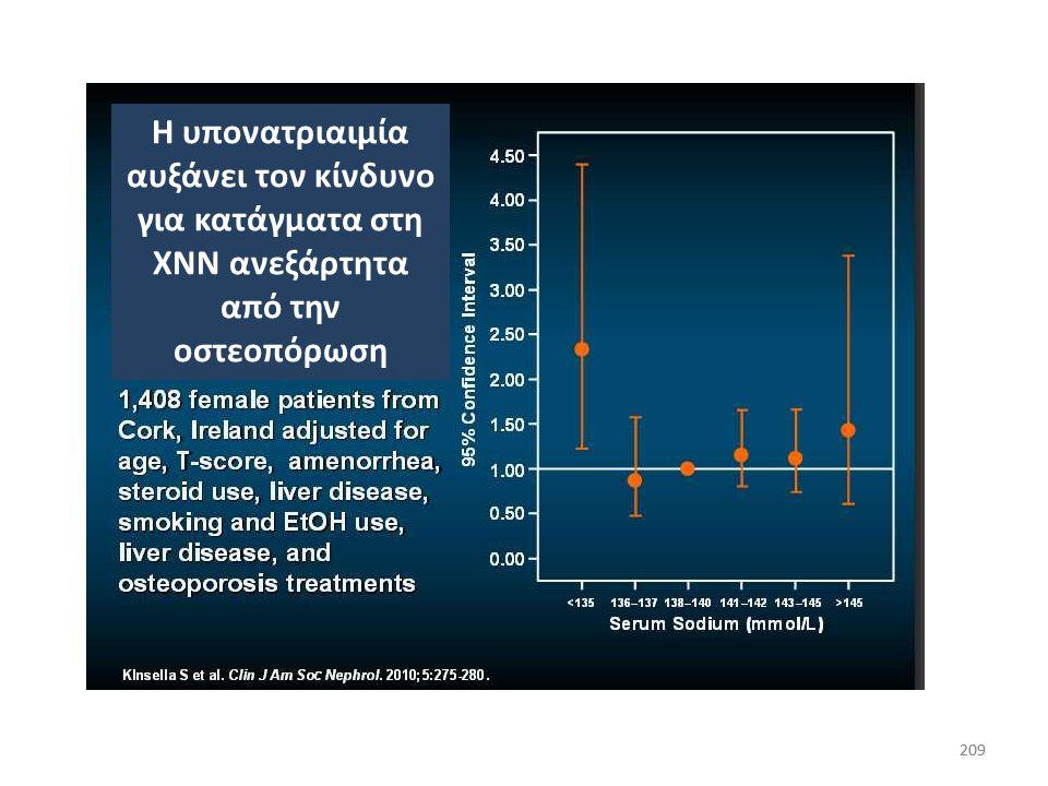 Η υπονατριαιμία αυξάνει τον κίνδυνο για κατάγματα στη ΧΝΝ ανεξάρτητα από την οστεοπόρωση