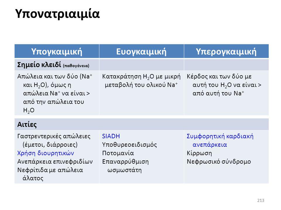 Υπονατριαιμία Υπογκαιμική Ευογκαιμική Υπερογκαιμική
