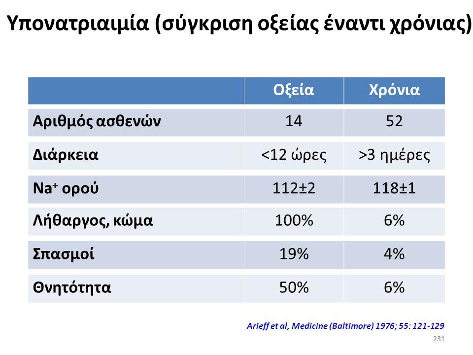 Υπονατριαιμία (σύγκριση οξείας έναντι χρόνιας)